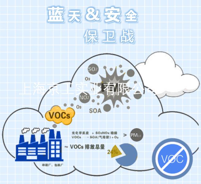 VOC排放检测